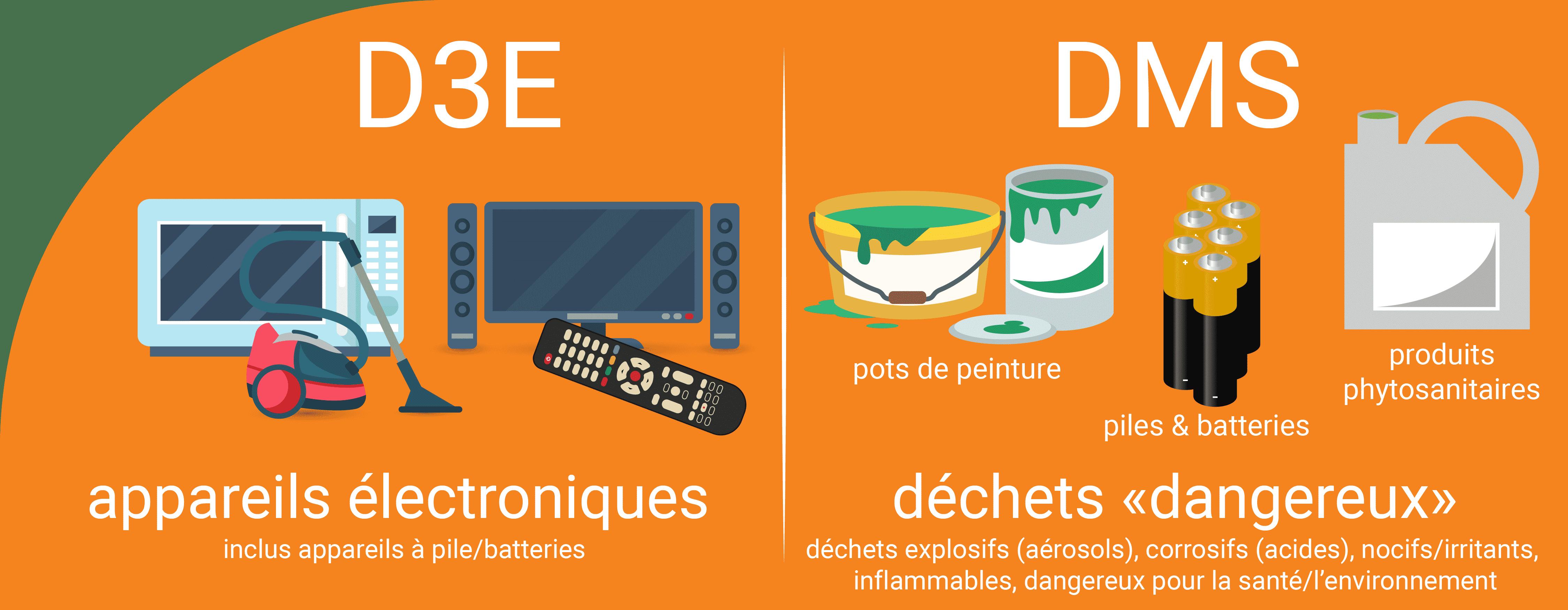 D3E et DMS : appareils électroniques et déchets dangereux (déchets explosifs (aérosols), corrosifs (acides), nocifs/irritants, inflammables, dangereux pour la santé/l'environnement)